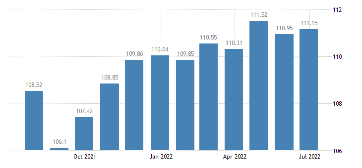 france harmonised idx of consumer prices hicp medical services paramedical services eurostat data