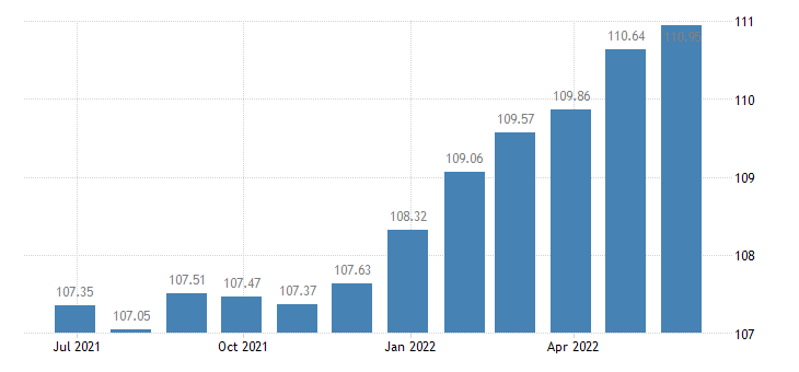 france harmonised idx of consumer prices hicp miscellaneous goods services eurostat data