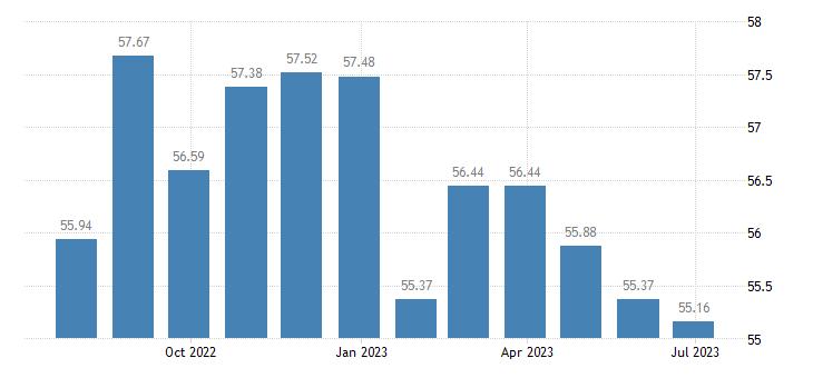 france harmonised idx of consumer prices hicp mobile telephone equipment eurostat data