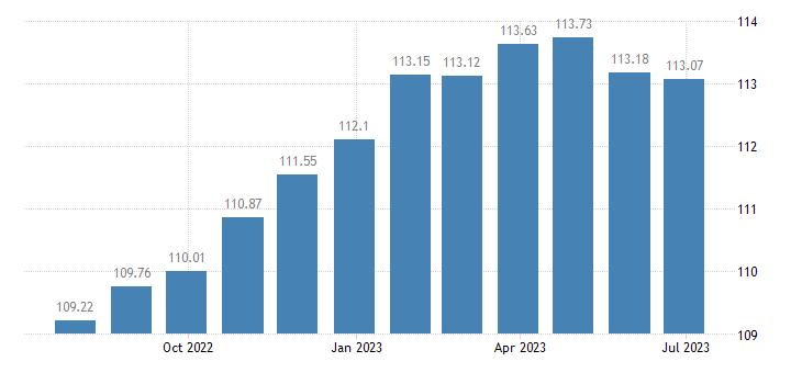 france harmonised idx of consumer prices hicp motor cars eurostat data