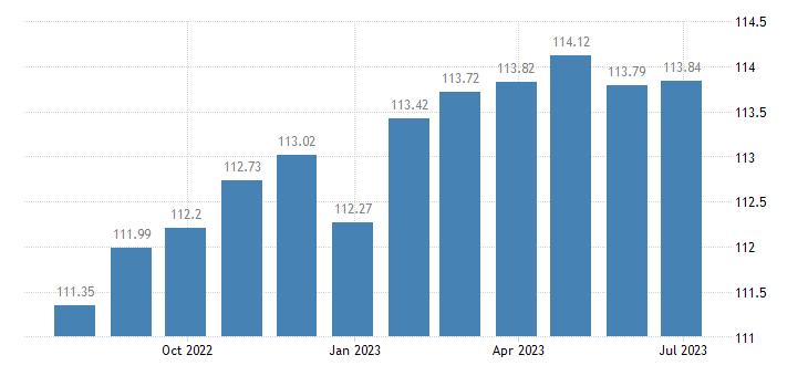 france harmonised idx of consumer prices hicp motor cycles eurostat data
