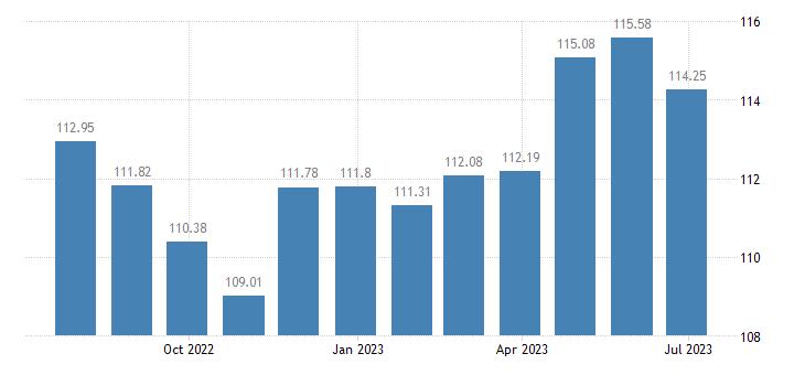 france harmonised idx of consumer prices hicp motor vehicle insurance eurostat data