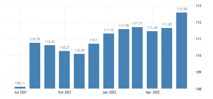 france harmonised idx of consumer prices hicp museums libraries zoological gardens eurostat data