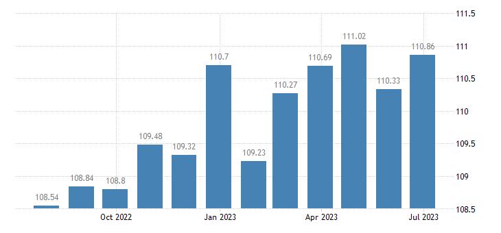 france harmonised idx of consumer prices hicp musical instruments eurostat data