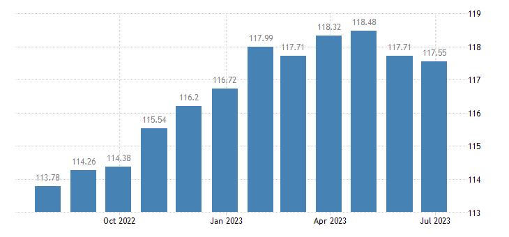 france harmonised idx of consumer prices hicp new motor cars eurostat data