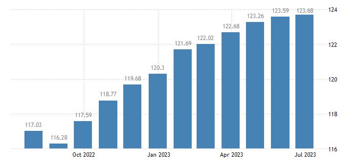 france harmonised idx of consumer prices hicp newspapers books stationery eurostat data