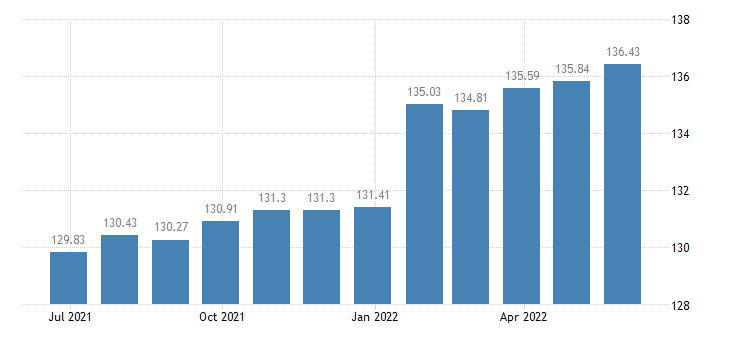 france harmonised idx of consumer prices hicp newspapers eurostat data