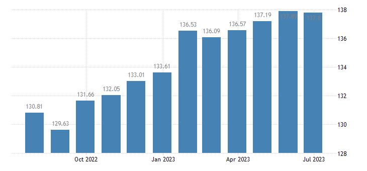 france harmonised idx of consumer prices hicp newspapers periodicals eurostat data