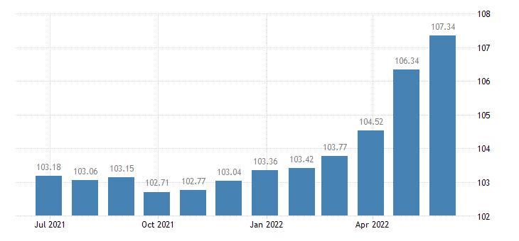 france harmonised idx of consumer prices hicp non alcoholic beverages eurostat data