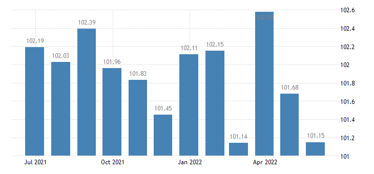 france harmonised idx of consumer prices hicp non electrical appliances eurostat data