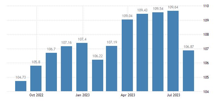 france harmonised idx of consumer prices hicp non energy industrial goods eurostat data