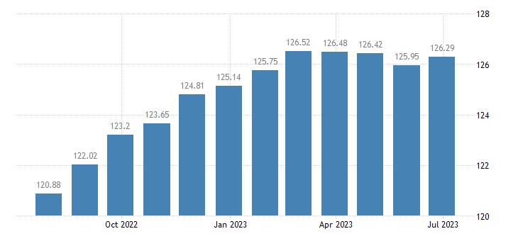 france harmonised idx of consumer prices hicp non motorised small tools eurostat data