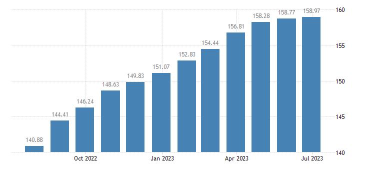 france harmonised idx of consumer prices hicp oils fats eurostat data