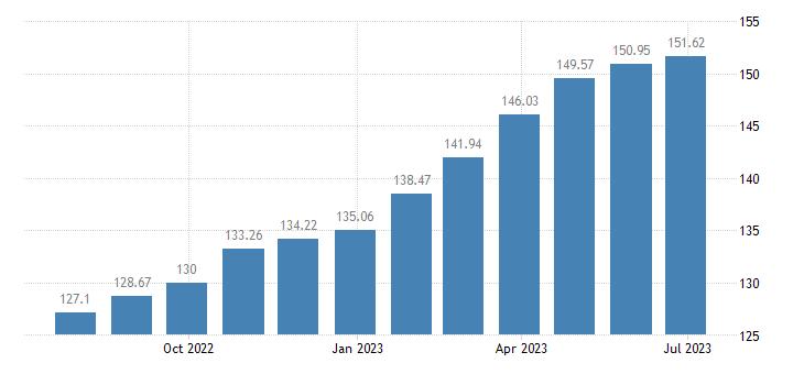 france harmonised idx of consumer prices hicp olive oil eurostat data