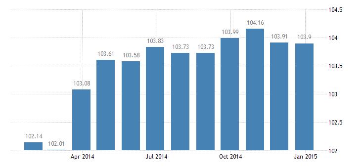 france harmonised idx of consumer prices hicp optical instruments eurostat data