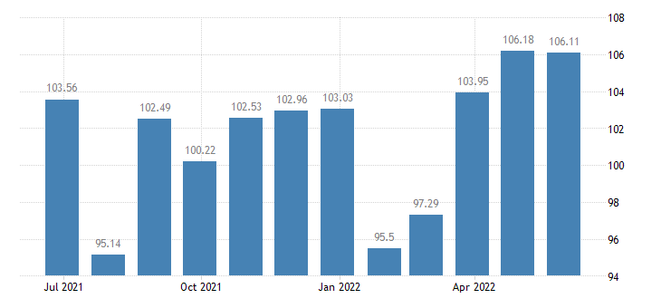 france harmonised idx of consumer prices hicp other articles of clothing clothing accessories eurostat data