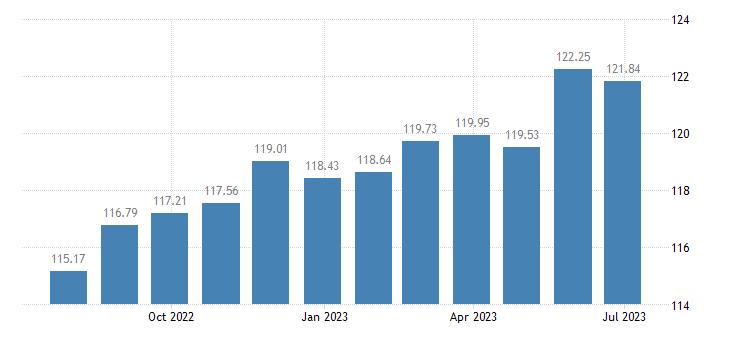 france harmonised idx of consumer prices hicp other floor coverings eurostat data