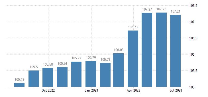 france harmonised idx of consumer prices hicp other non fiction books eurostat data