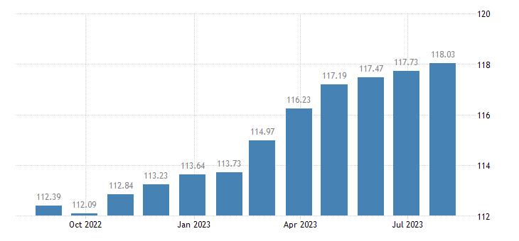 france harmonised idx of consumer prices hicp overall idx excluding energy eurostat data