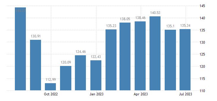 france harmonised idx of consumer prices hicp petrol eurostat data