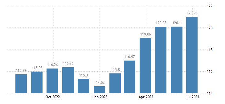 france harmonised idx of consumer prices hicp photographic services eurostat data