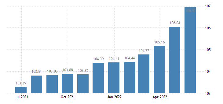 france harmonised idx of consumer prices hicp pizza quiche eurostat data