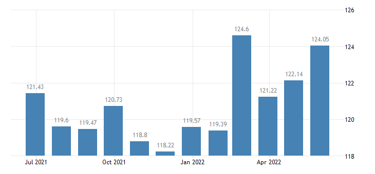 france harmonised idx of consumer prices hicp plants flowers eurostat data