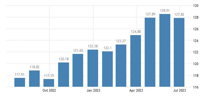 france harmonised idx of consumer prices hicp pork eurostat data