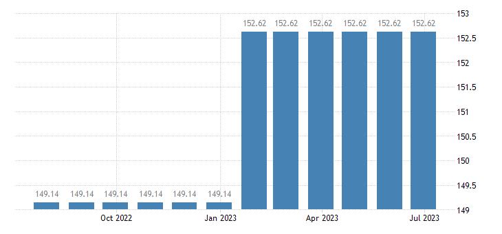 france harmonised idx of consumer prices hicp postal services eurostat data
