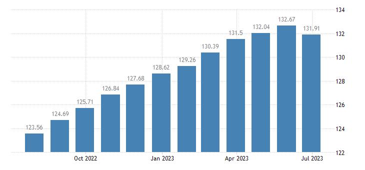 france harmonised idx of consumer prices hicp poultry eurostat data