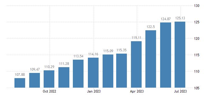 france harmonised idx of consumer prices hicp preserved milk eurostat data