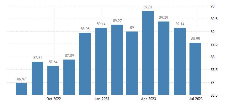 france harmonised idx of consumer prices hicp recording media eurostat data