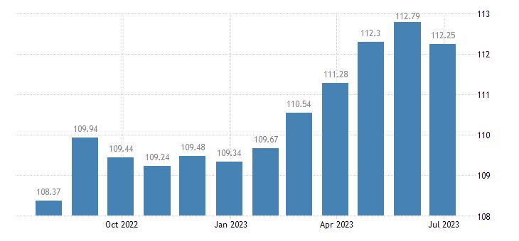 france harmonised idx of consumer prices hicp recreation culture eurostat data