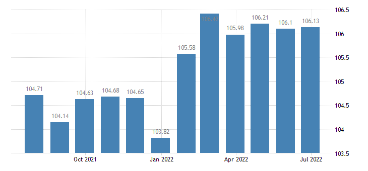 france harmonised idx of consumer prices hicp recreational sporting services participation eurostat data