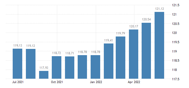 france harmonised idx of consumer prices hicp repair of jewellery clocks watches eurostat data