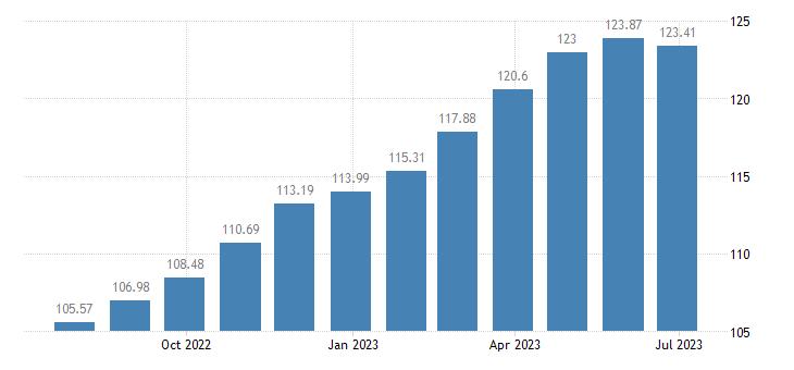 france harmonised idx of consumer prices hicp rice eurostat data
