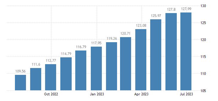 france harmonised idx of consumer prices hicp sauces condiments eurostat data