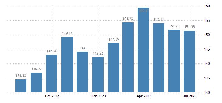 france harmonised idx of consumer prices hicp seasonal food eurostat data