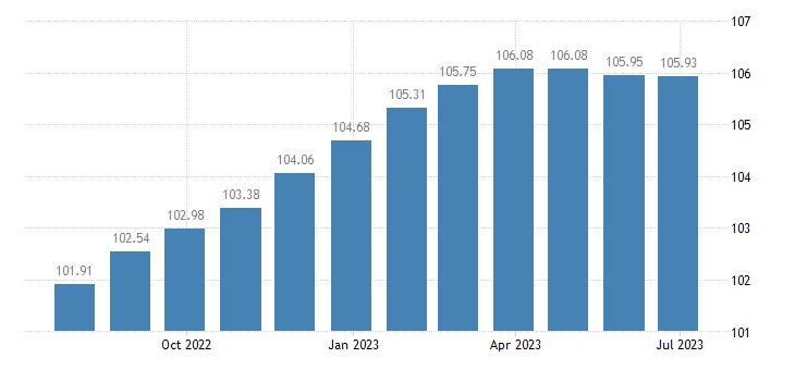 france harmonised idx of consumer prices hicp second h motor cars eurostat data
