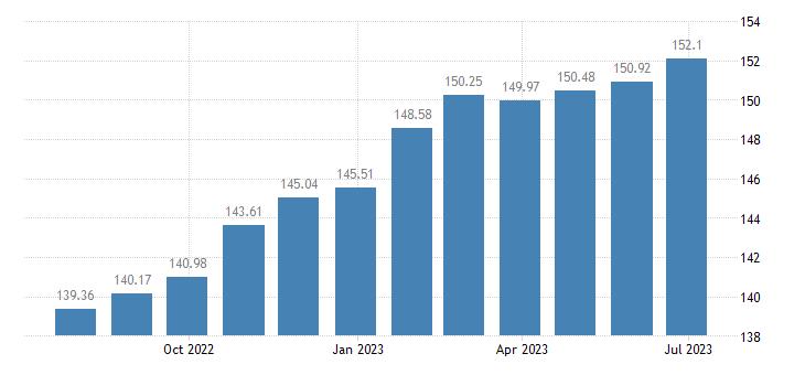 france harmonised idx of consumer prices hicp services of carpenters eurostat data