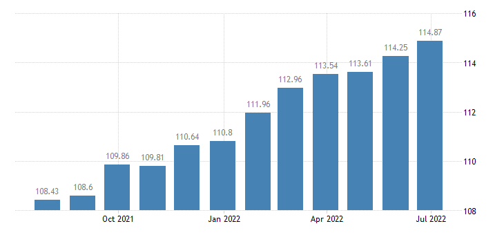 france harmonised idx of consumer prices hicp services of laying of fitted carpets floor coverings eurostat data