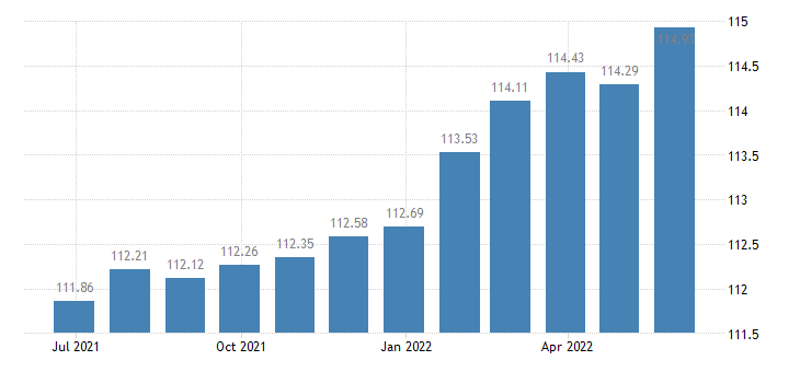 france harmonised idx of consumer prices hicp services of plumbers eurostat data