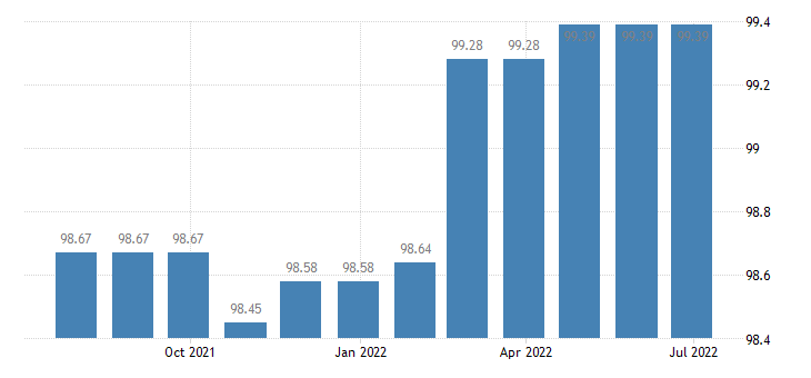 france harmonised idx of consumer prices hicp services related to communication eurostat data