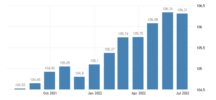 france harmonised idx of consumer prices hicp services related to housing eurostat data