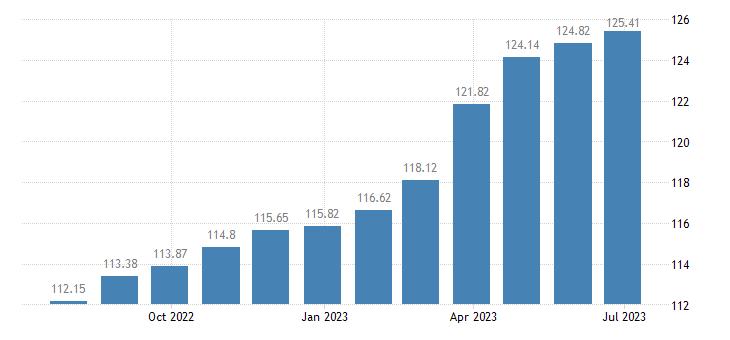 france harmonised idx of consumer prices hicp soft drinks eurostat data