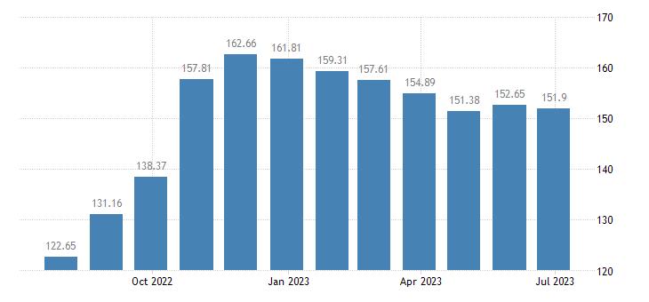 france harmonised idx of consumer prices hicp solid fuels eurostat data