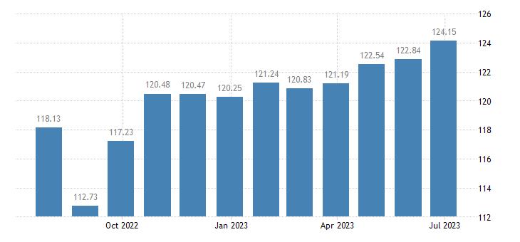 france harmonised idx of consumer prices hicp specialist practice eurostat data