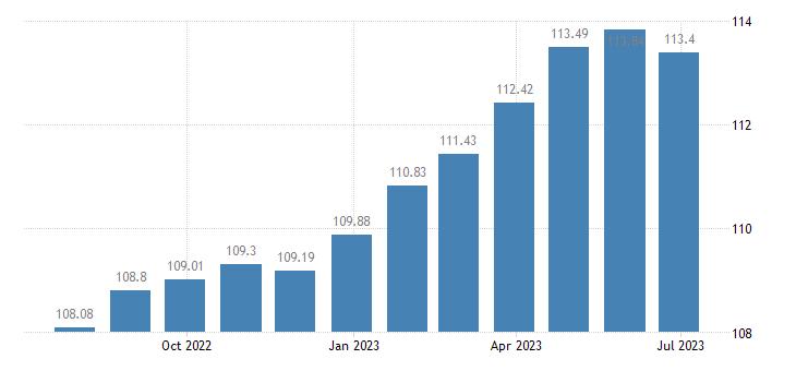 france harmonised idx of consumer prices hicp spirits liqueurs eurostat data