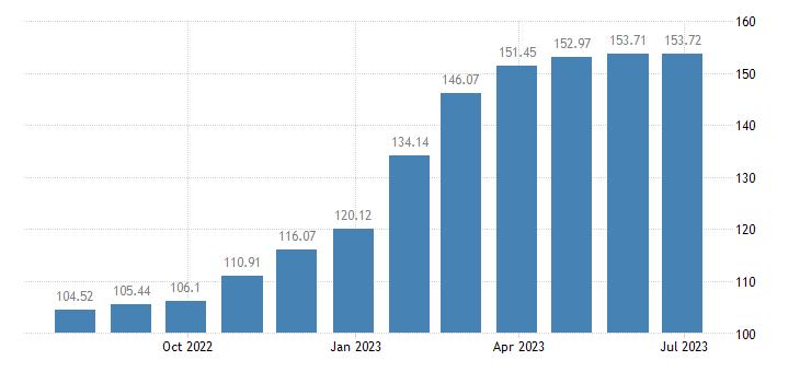 france harmonised idx of consumer prices hicp sugar eurostat data