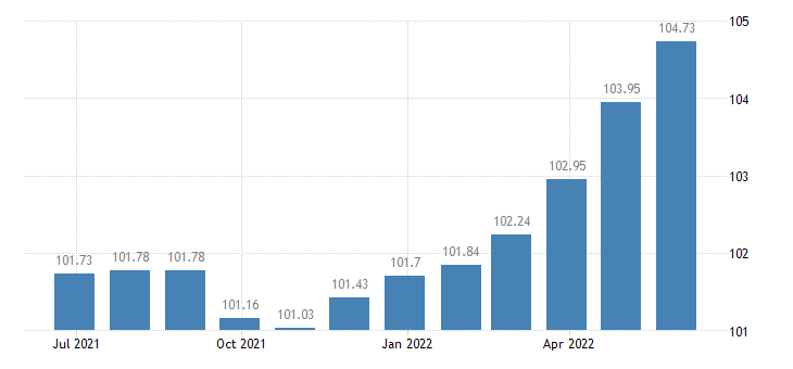 france harmonised idx of consumer prices hicp sugar jam honey chocolate confectionery eurostat data